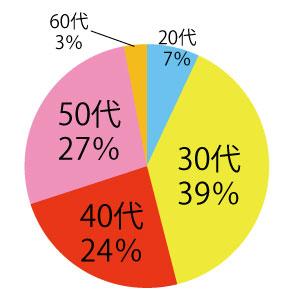 リコオーナーの開業時データ(2016年1月)
