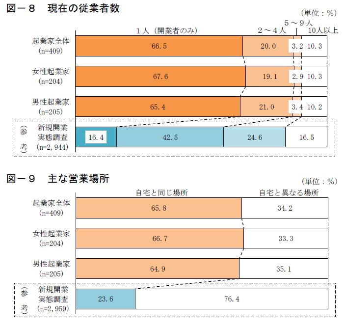 起業時の従業員数と場所
