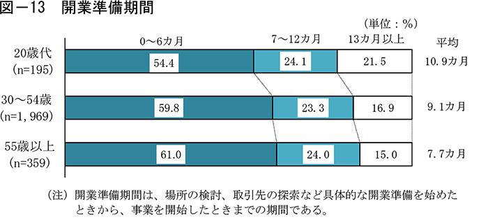 20歳代の独立開業データ